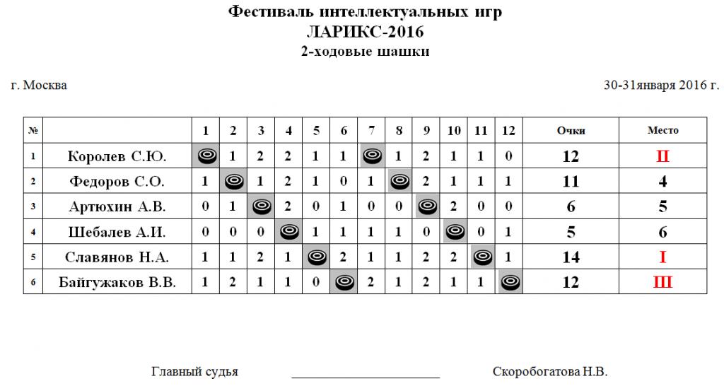dvuhhodovye-2016