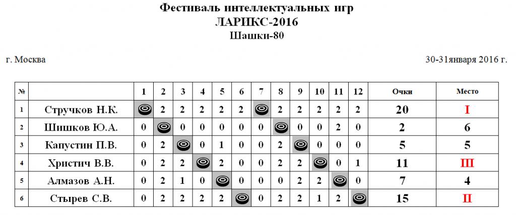 shashki-80-2016